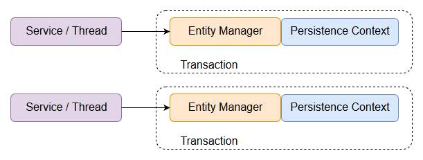 Application managed Entity Managers
